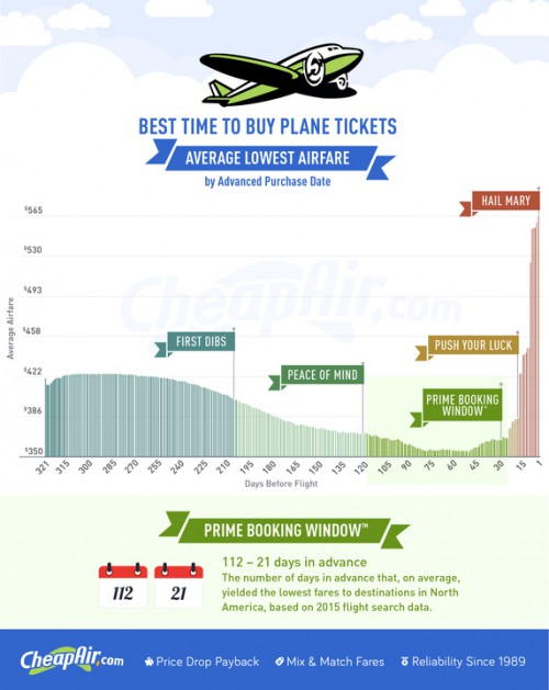 Best Time to Buy Plane Tickets -- Infographic