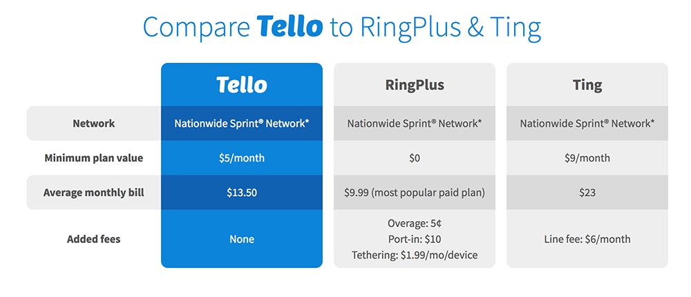 Price comparison between Tello, RIgplus & Ting