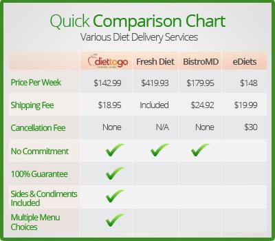 Diet Delivery Plan Comparison Chart