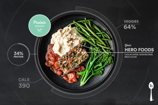 Habit Food, Personalized