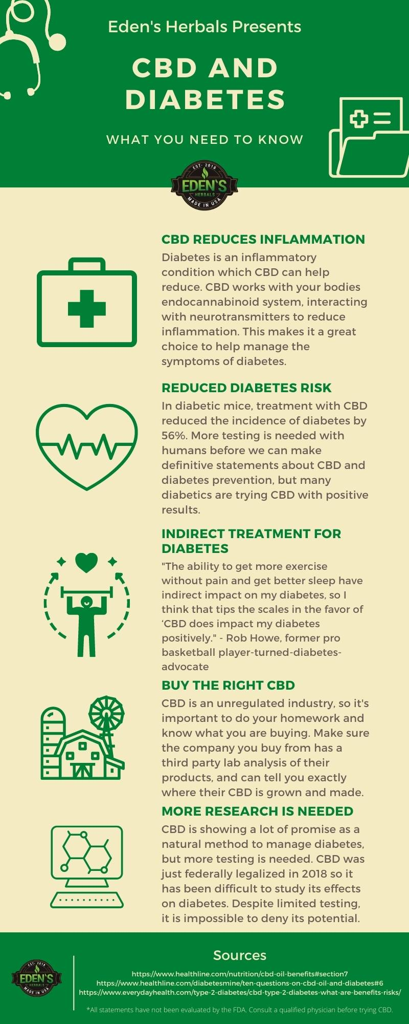 Infographic CBD and Diabetes