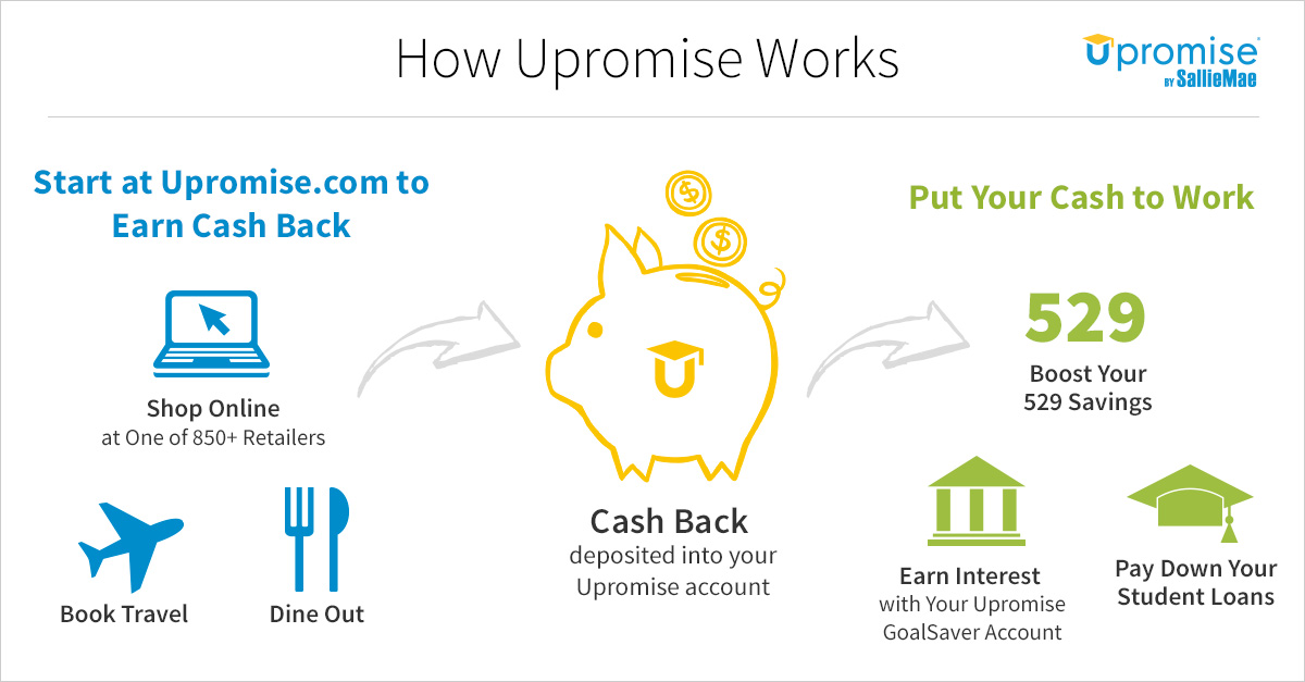 How Upromise works.
