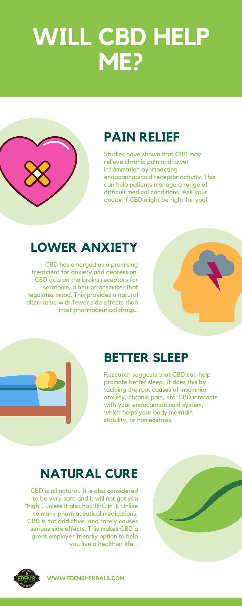 Eden's Herbals Infographic Benefits of CBD